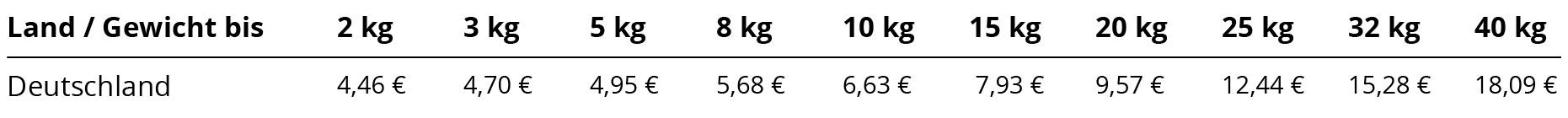 Versandkosten-Deutschland-01